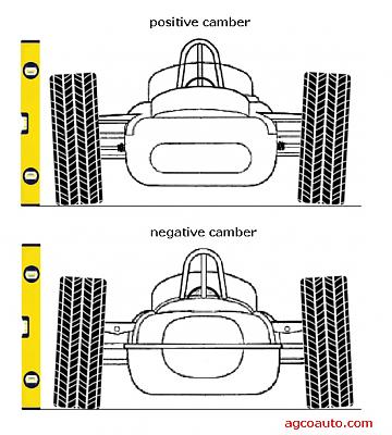 Click image for larger version.  Name:wheel camber.jpg Views:66 Size:126.6 KB ID:45957