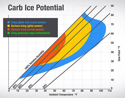 Click image for larger version.  Name:carb-ice-potential-chart.jpg Views:111 Size:159.8 KB ID:57577