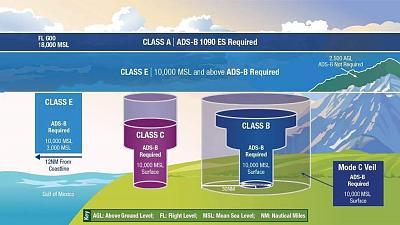 Click image for larger version.  Name:ADS_B_ReferenceGuide.pdf.jpg Views:186 Size:55.6 KB ID:47015